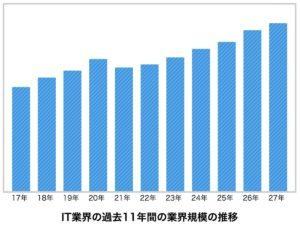引用:IT業界の現状・動向・ランキングを研究-業界動向サーチ
